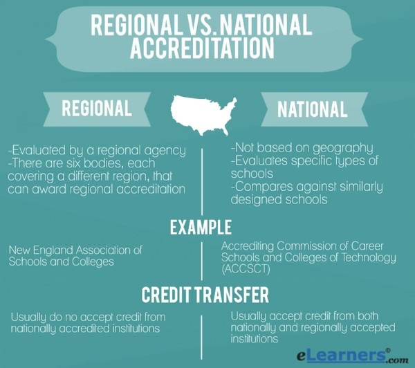 National Vs Regional Accreditation