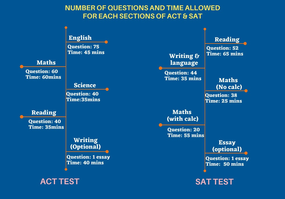 the number of questions and the time allotment for each sections of ACT test and SAT test.