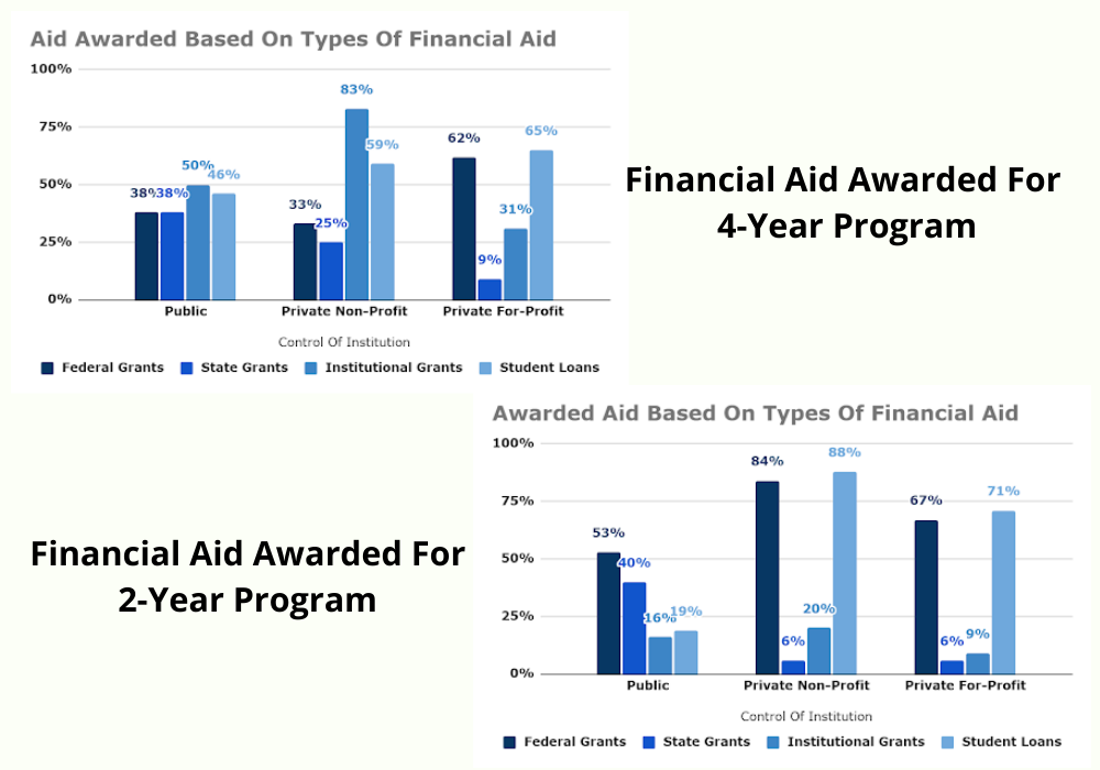 Percentage of aid based on type of financial aid for a 2-year degree program