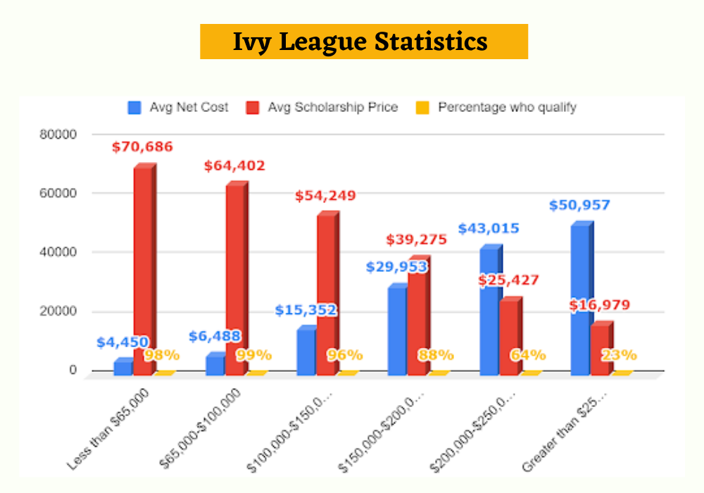 Ivy League Statistics