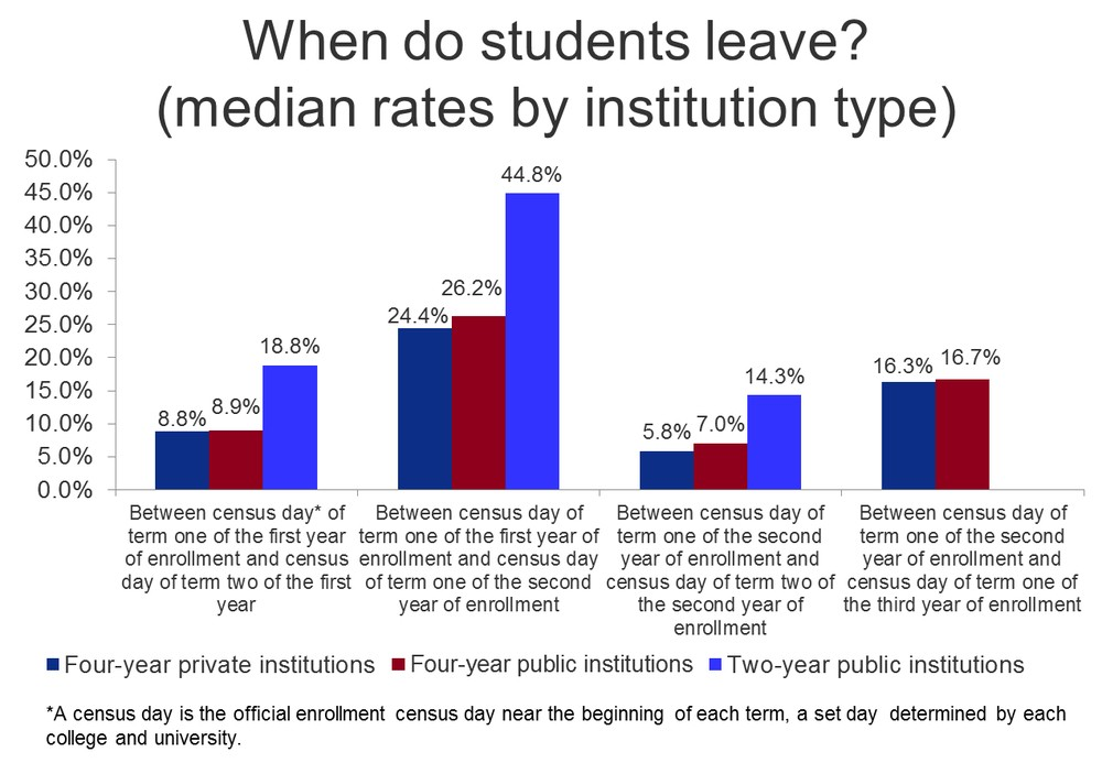 Student Dropout Rate