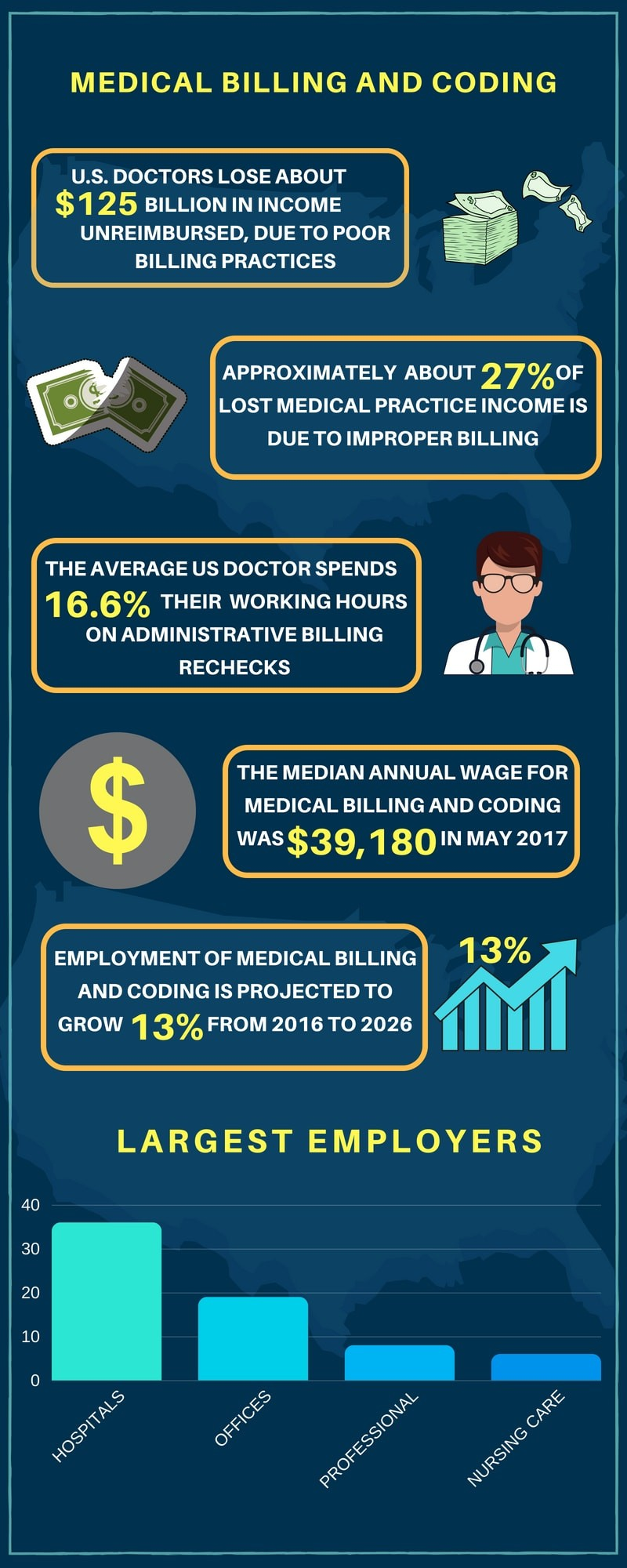 Medical Billing And Coding Salary >> Medical Billing And Coding Degree Requirements Tuition