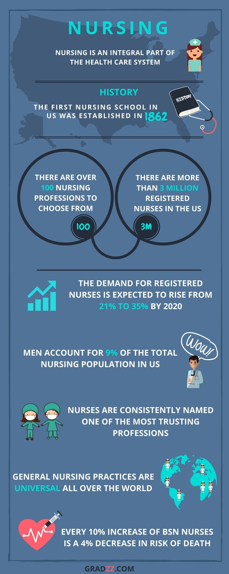 Nursing Degree Infograph
