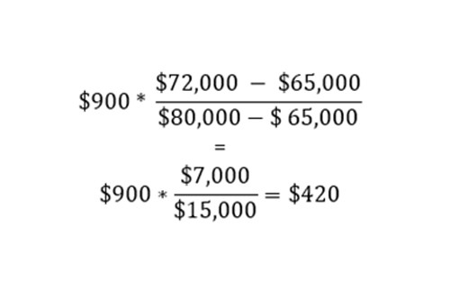 Interest Deduction Calculation