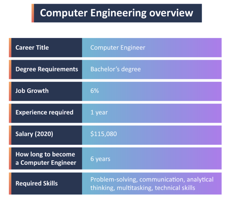 Computer engineering overview image
