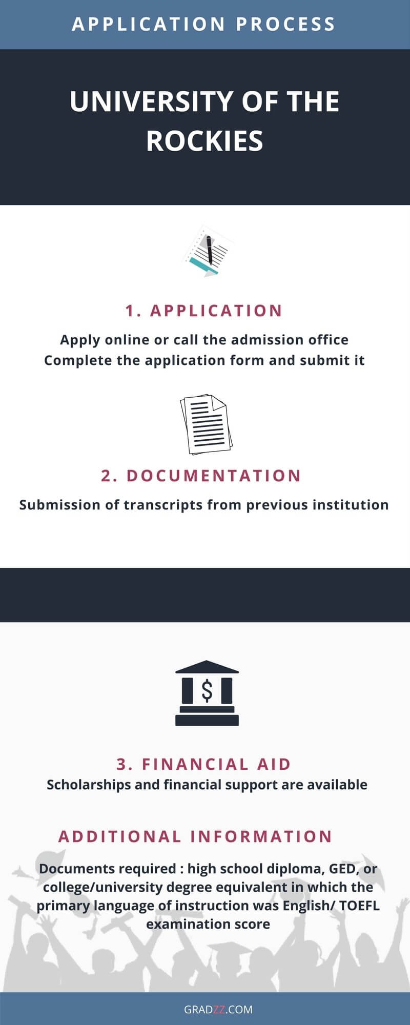 University of the Rockies Admission Process