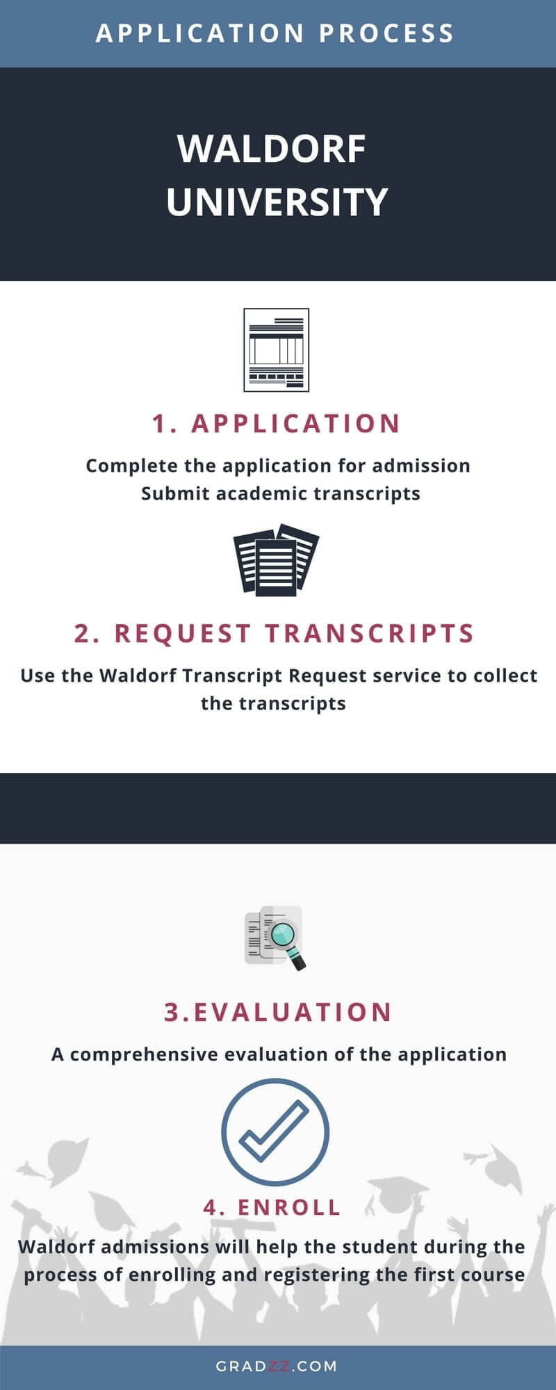 Waldorf University Admission Process