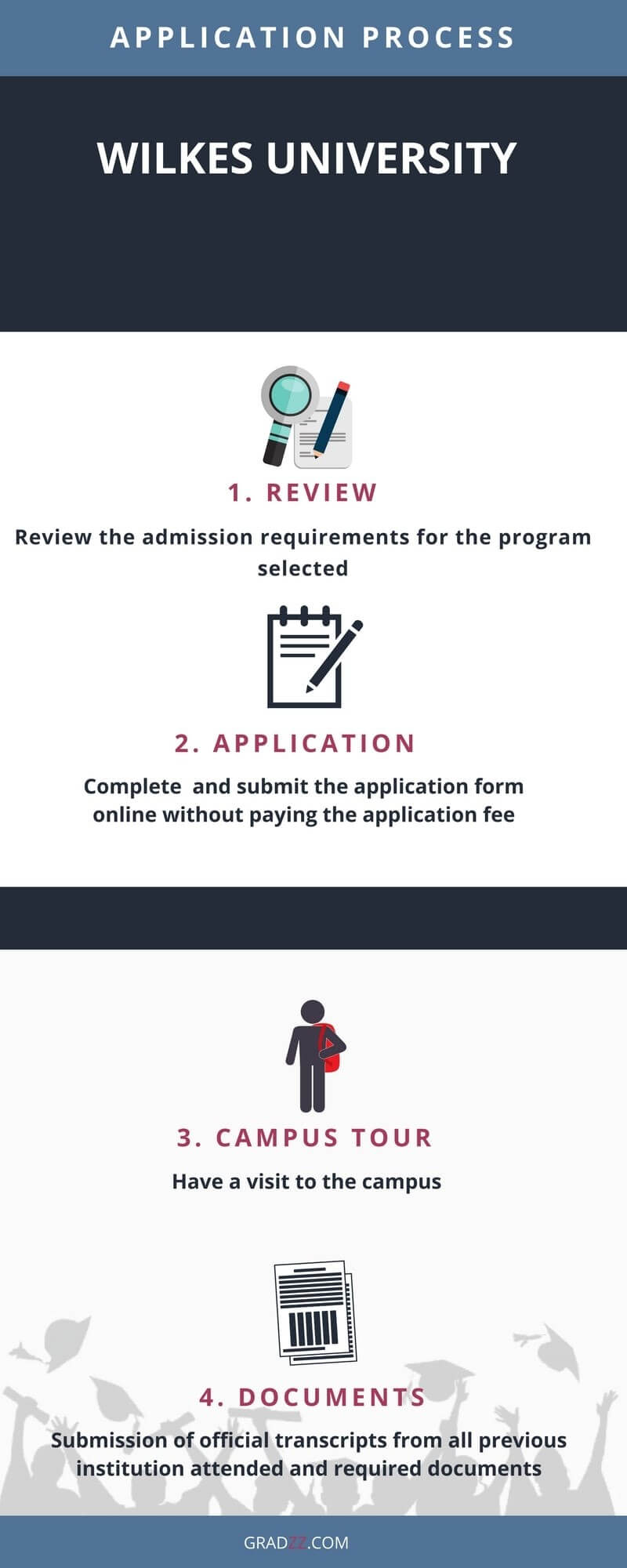 Wilkes University Application Process