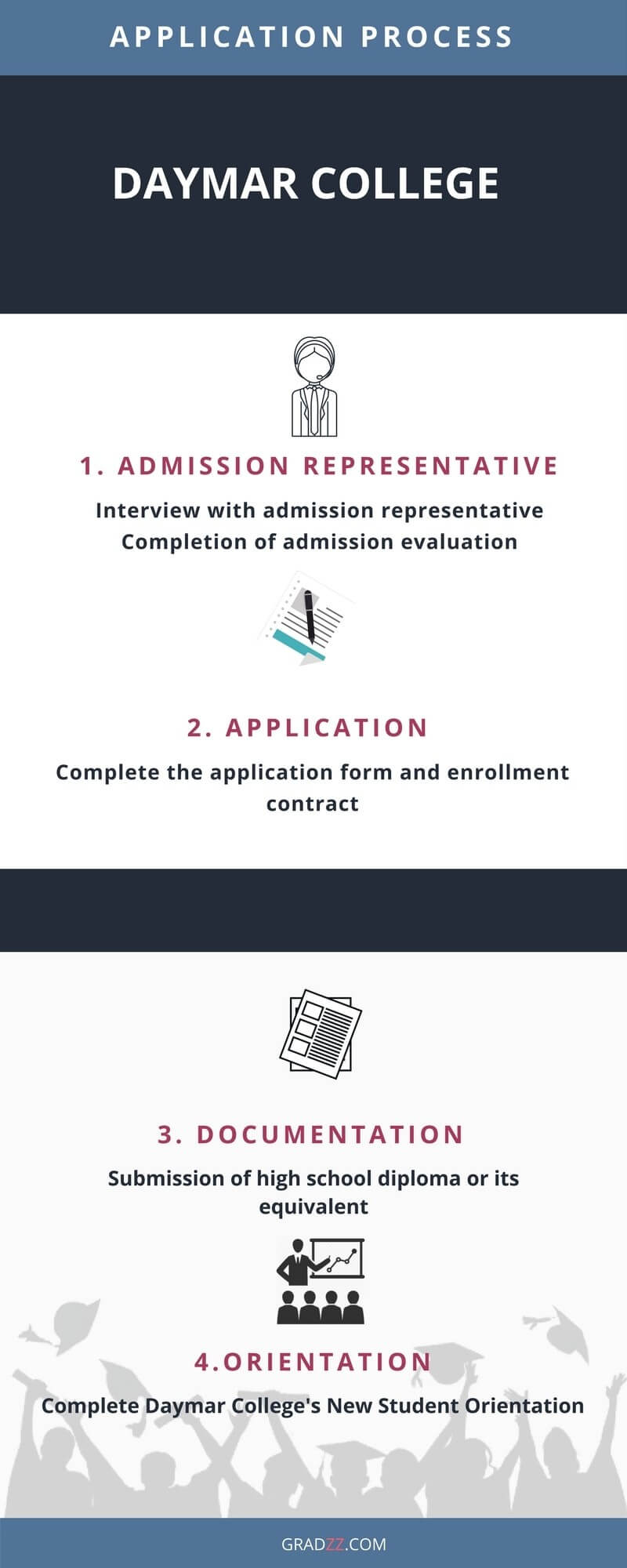 Daymar College Admission Process