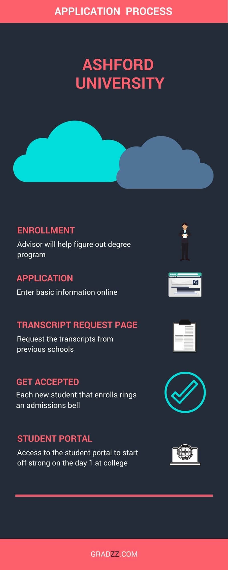 Ashford University Admission Process