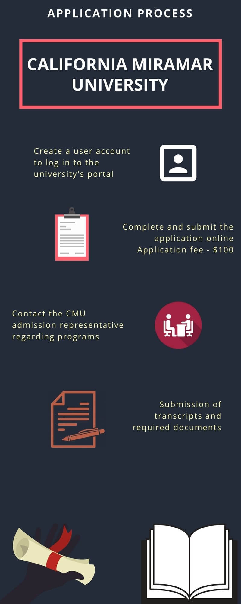 California Miramar University Admission Process