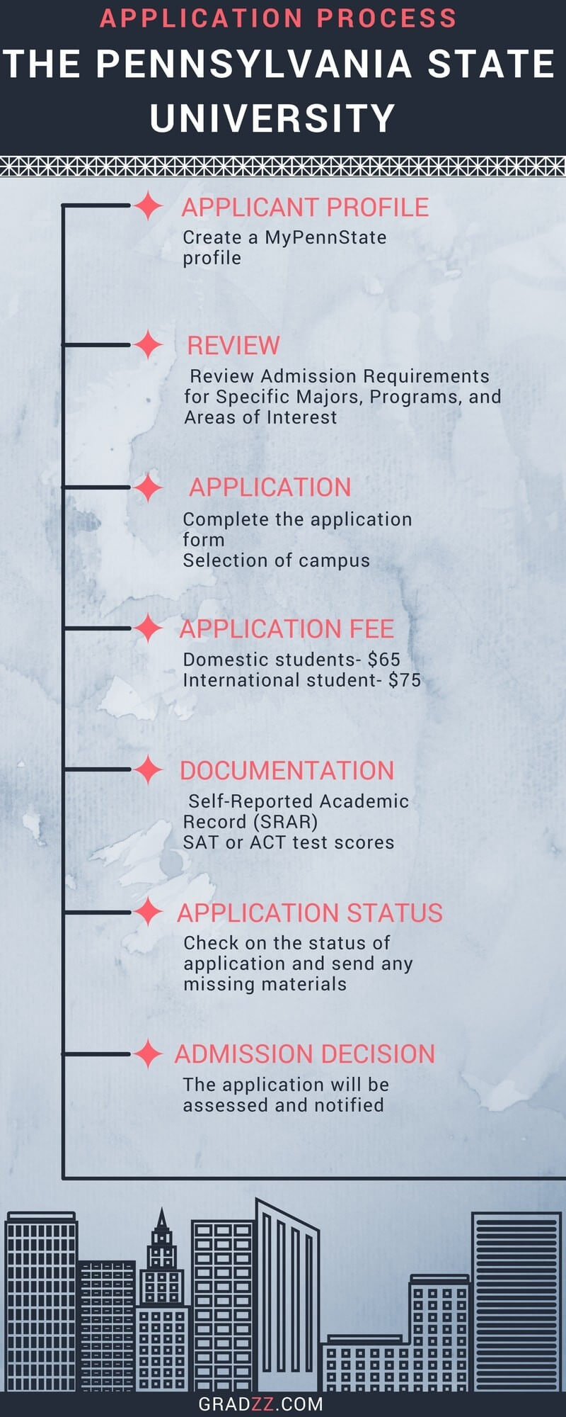 The Pennsylvania State University Admission Process