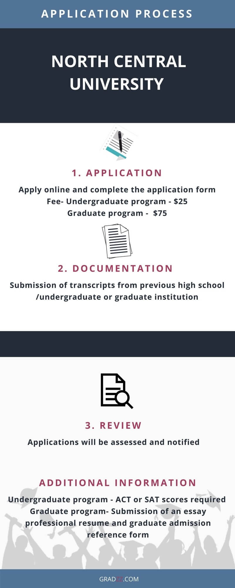 Northcentral University Admission Process