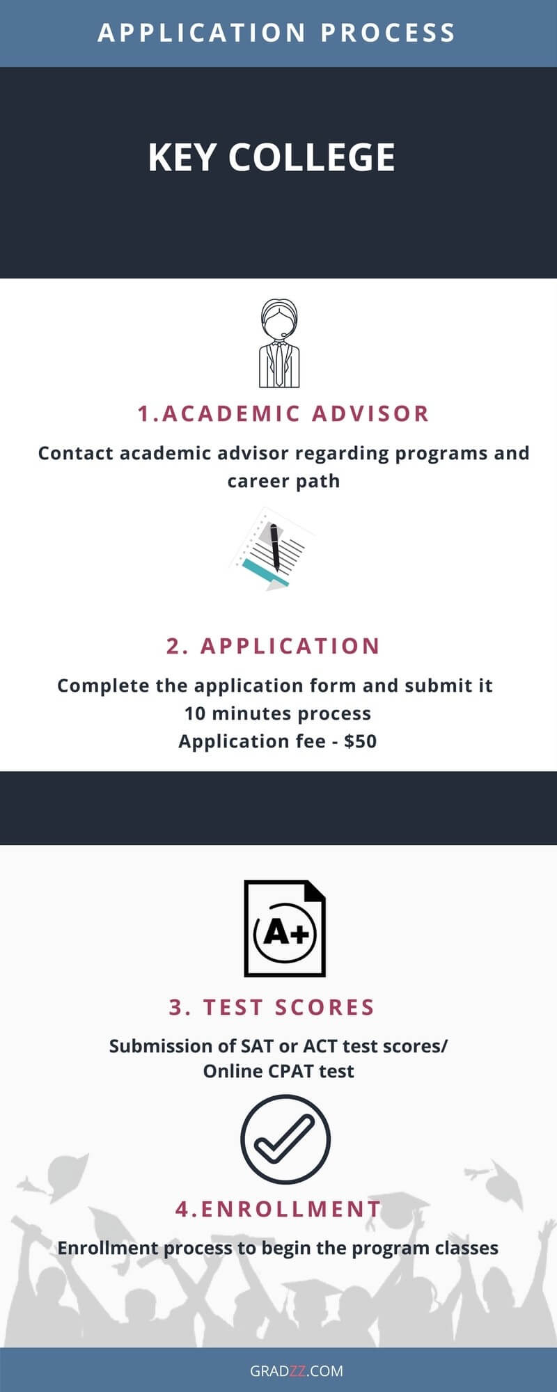 Key College Admission Process