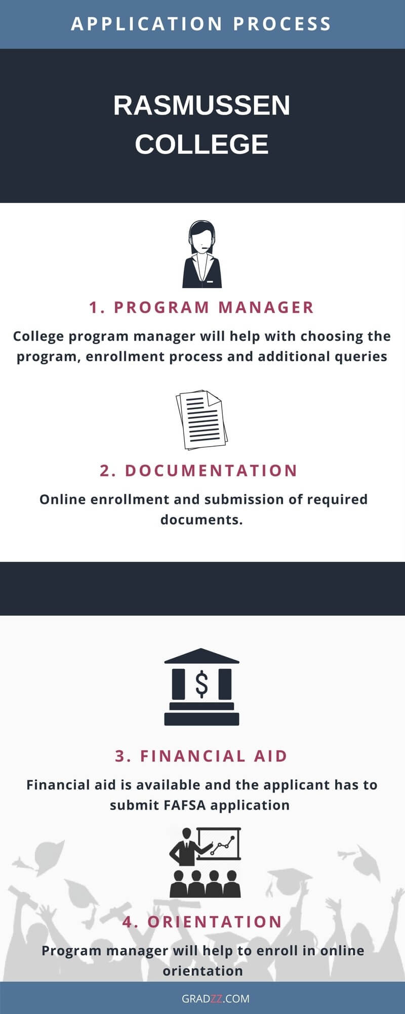 Rasmussen College Admission Process
